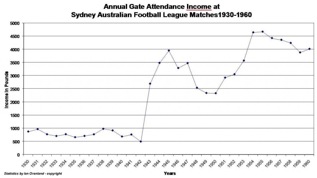 Sydney Football Attendances Graph