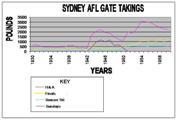 Sydney Football Attendance I small